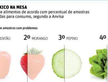 Anvisa divulga lista dos alimentos mais contaminados por agrotóxicos